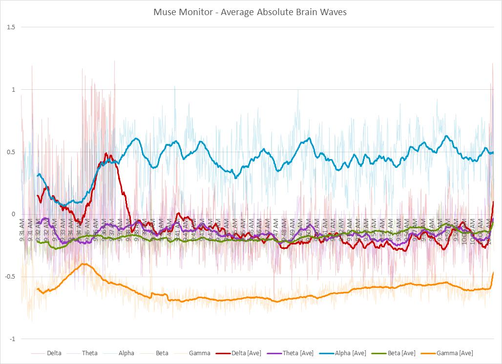 Muse Monitor